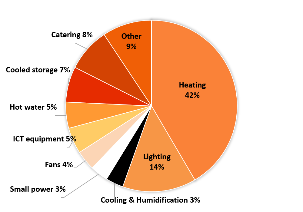 Pie Chart Showing Commercial Energy Use by Sector