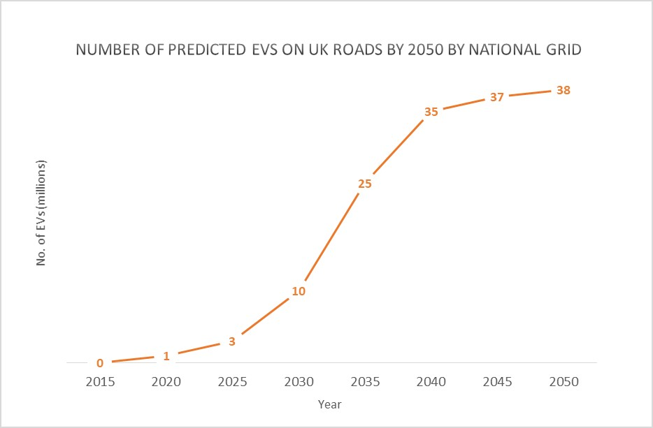 EV prediction graph